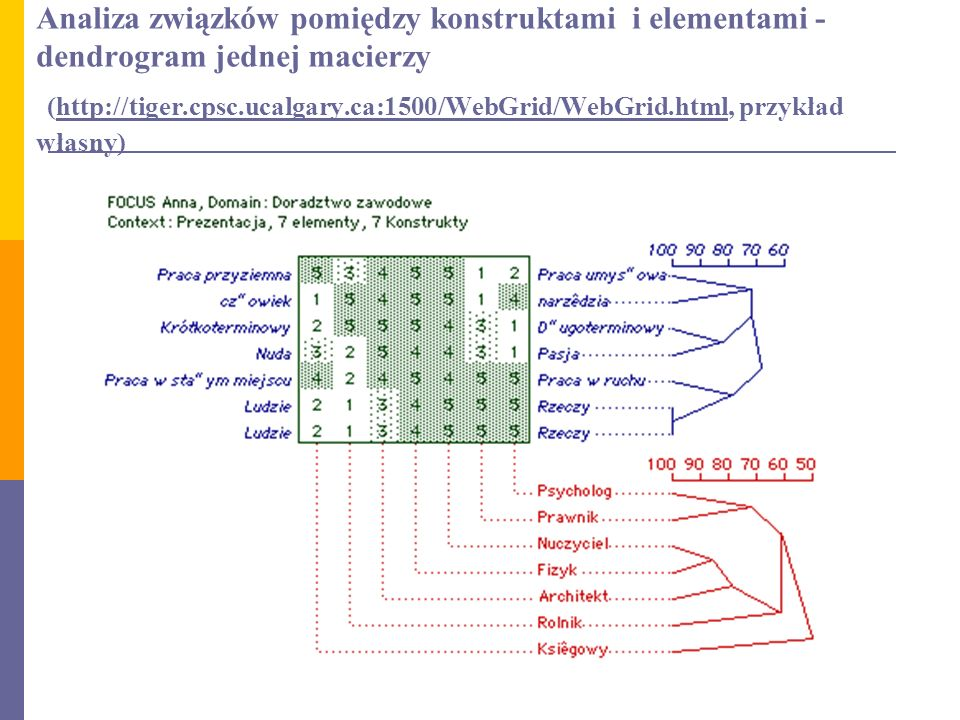 Analiza związków pomiędzy konstruktami i elementami - dendrogram jednej macierzy (http://tiger.cpsc.ucalgary.ca:1500/WebGrid/WebGrid.html, przykład własny)