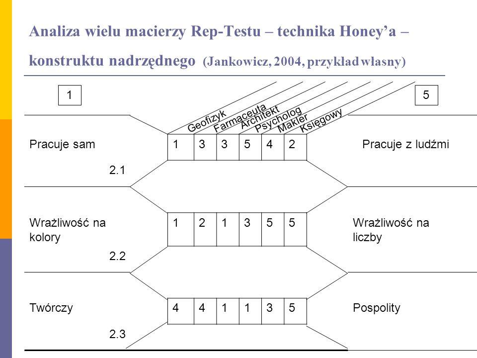 Analiza wielu macierzy Rep-Testu – technika Honey'a – konstruktu nadrzędnego (Jankowicz, 2004, przykład własny)