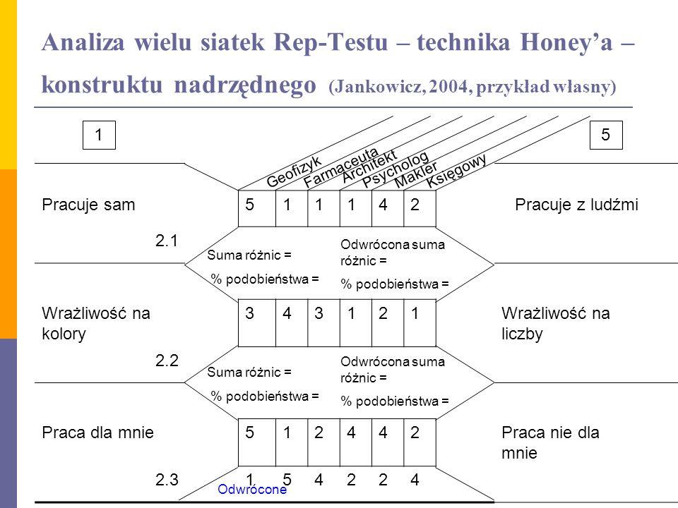 Analiza wielu siatek Rep-Testu – technika Honey'a – konstruktu nadrzędnego (Jankowicz, 2004, przykład własny)