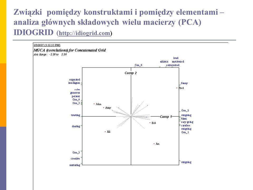 Związki pomiędzy konstruktami i pomiędzy elementami – analiza głównych składowych wielu macierzy (PCA) IDIOGRID (http://idiogrid.com)