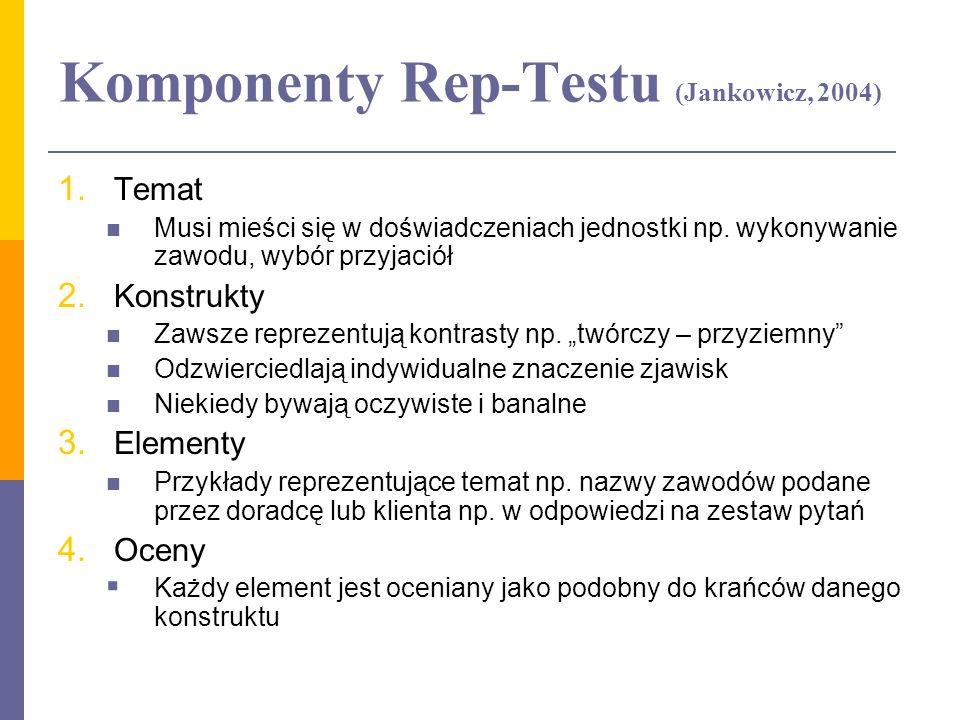 Komponenty Rep-Testu (Jankowicz, 2004)