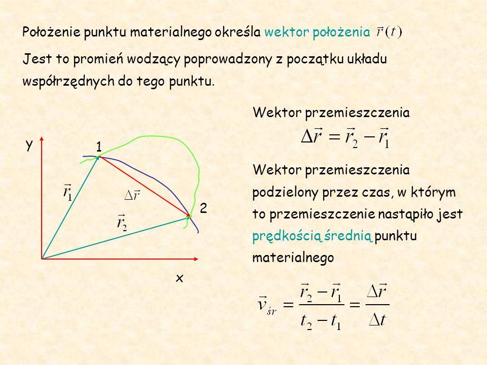 Położenie punktu materialnego określa wektor położenia