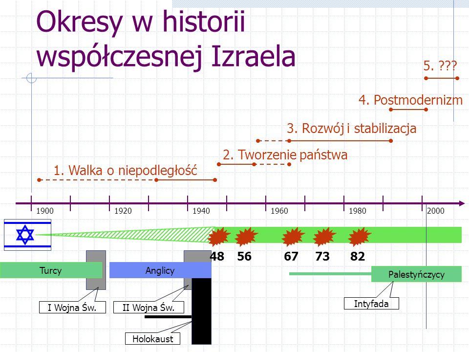 Okresy w historii współczesnej Izraela