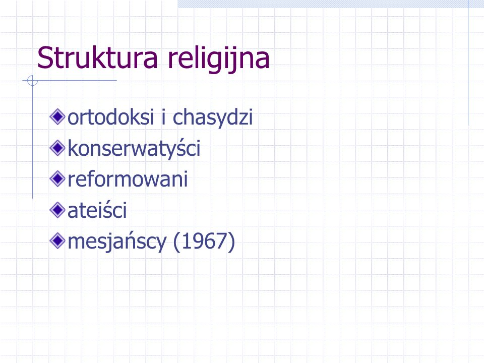 Struktura religijna ortodoksi i chasydzi konserwatyści reformowani