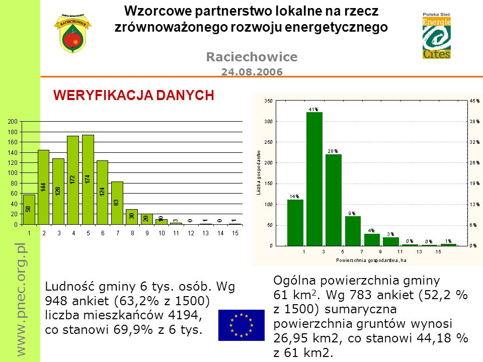 Wzorcowe partnerstwo lokalne na rzecz zrównoważonego rozwoju energetycznego