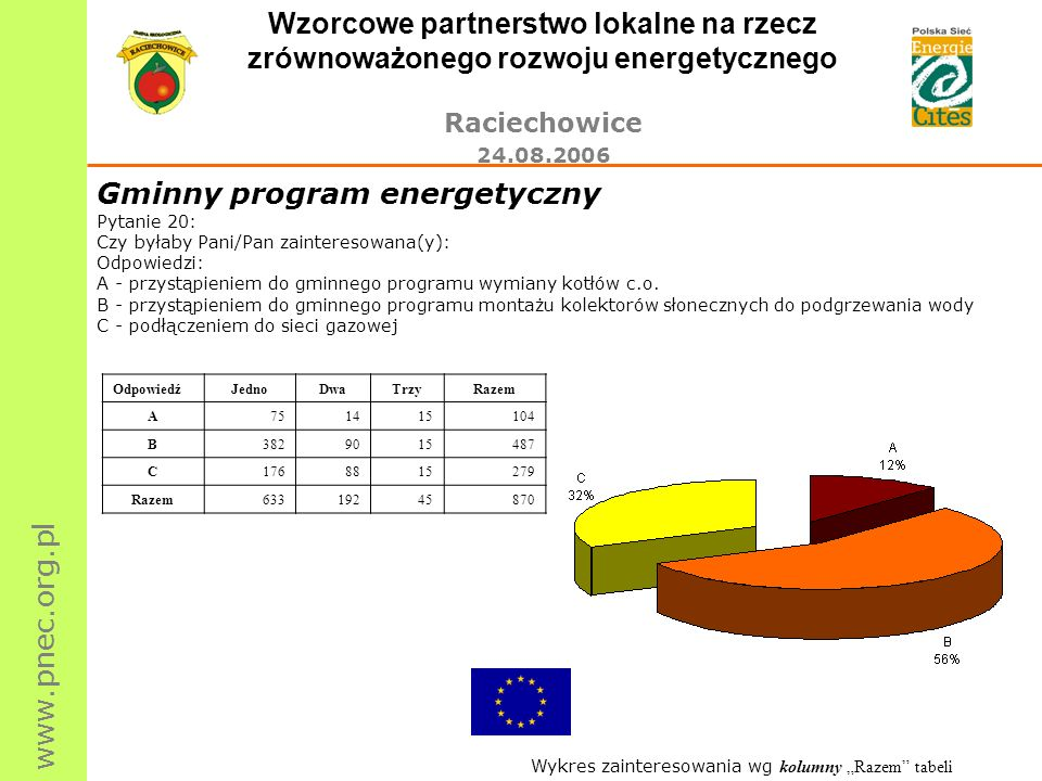 Gminny program energetyczny
