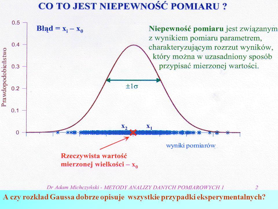 A czy rozkład Gaussa dobrze opisuje wszystkie przypadki eksperymentalnych