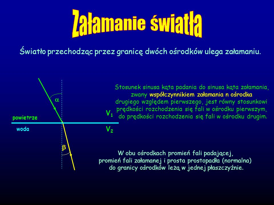 Załamanie światłaŚwiatło przechodząc przez granicę dwóch ośrodków ulega załamaniu. powietrze. V2. woda.