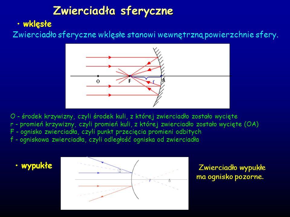 Zwierciadła sferyczne
