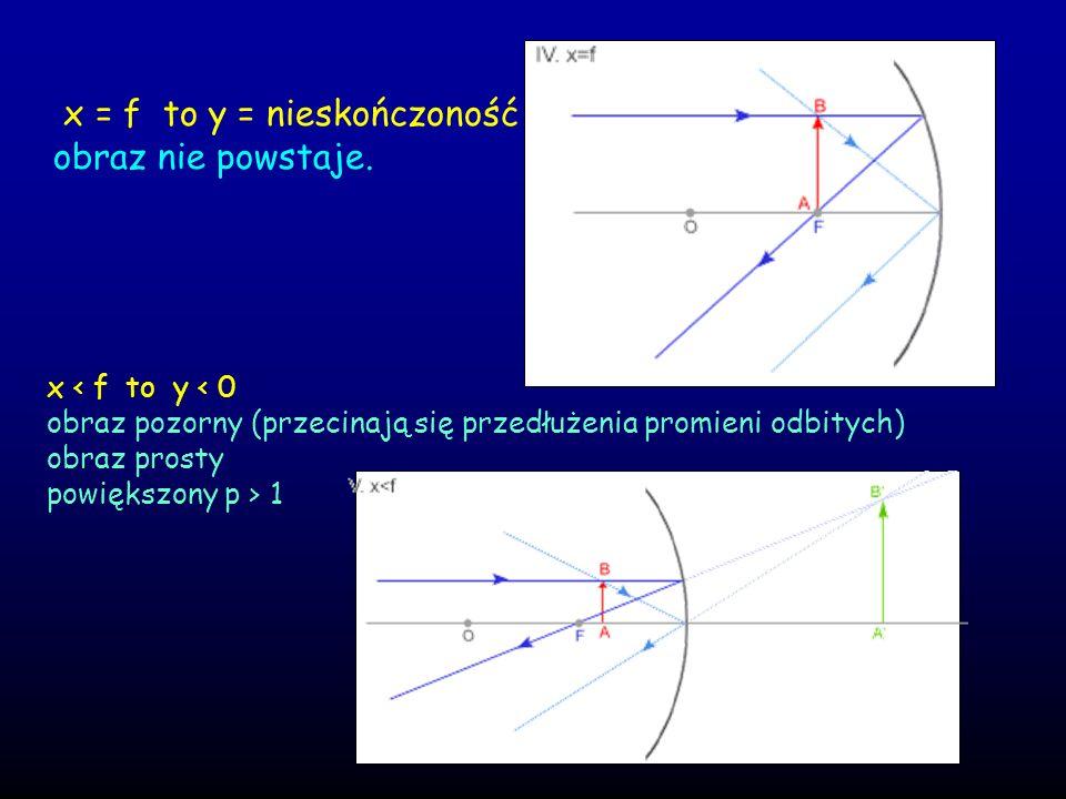 x = f to y = nieskończoność