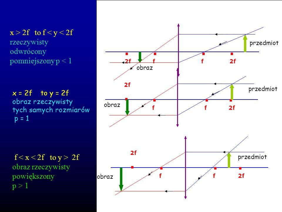 . x > 2f to f < y < 2f rzeczywisty odwrócony