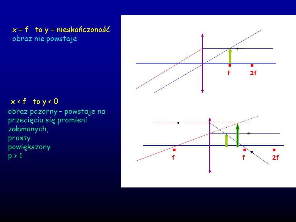 . x < f to y < 0 x = f to y = nieskończoność obraz nie powstaje