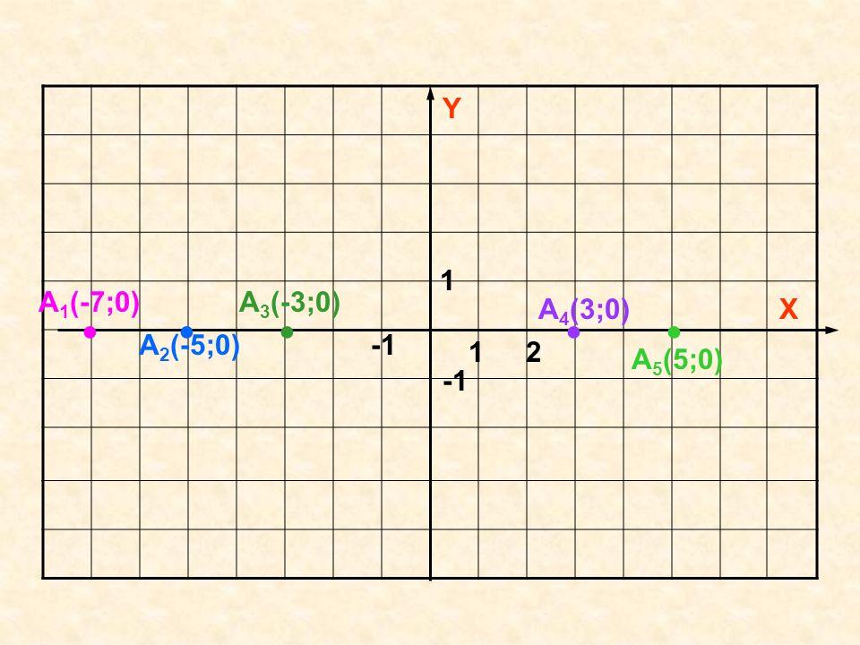 Y 1 A1(-7;0) A3(-3;0) A4(3;0) X ● ● ● ● ● A2(-5;0) -1 1 2 A5(5;0) -1