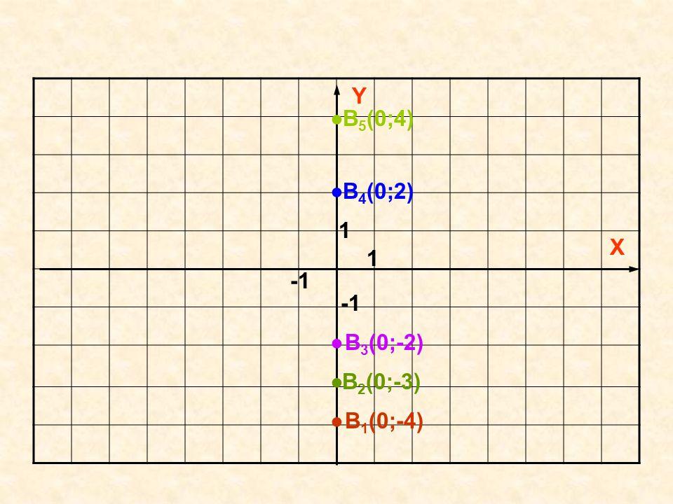 Y ● B5(0;4) ● B4(0;2) 1 X 1 -1 -1 ● B3(0;-2) ● B2(0;-3) ● B1(0;-4)