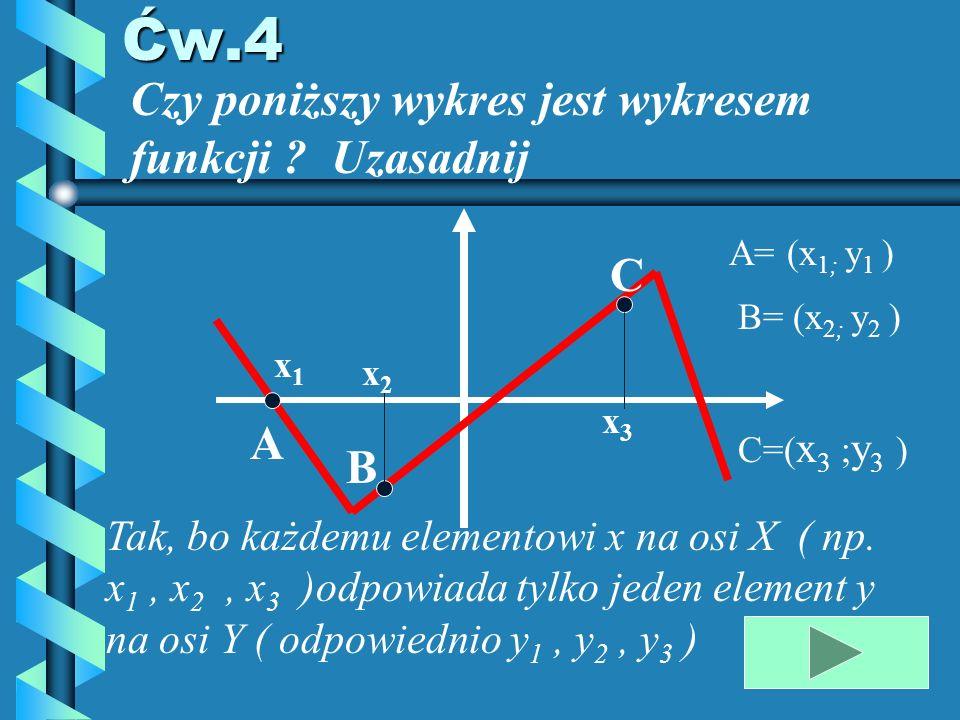 Ćw.4 Czy poniższy wykres jest wykresem funkcji Uzasadnij C A B