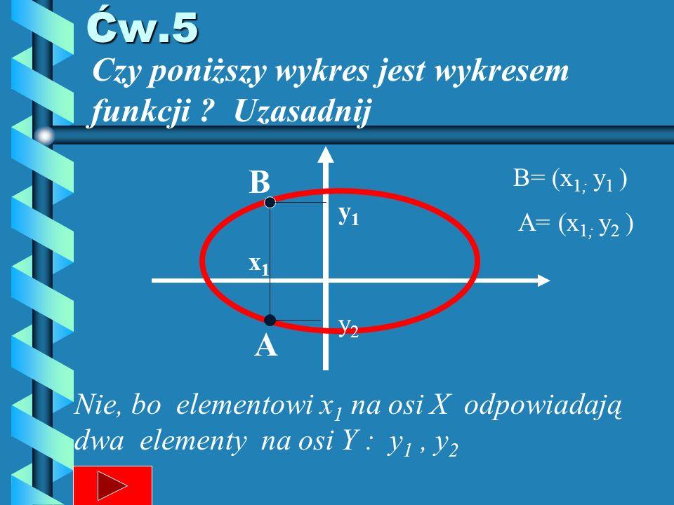 Ćw.5 Czy poniższy wykres jest wykresem funkcji Uzasadnij B A