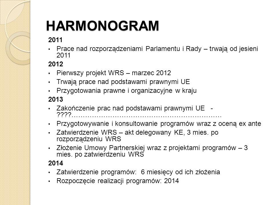 HARMONOGRAM 2011. Prace nad rozporządzeniami Parlamentu i Rady – trwają od jesieni 2011. 2012. Pierwszy projekt WRS – marzec 2012.
