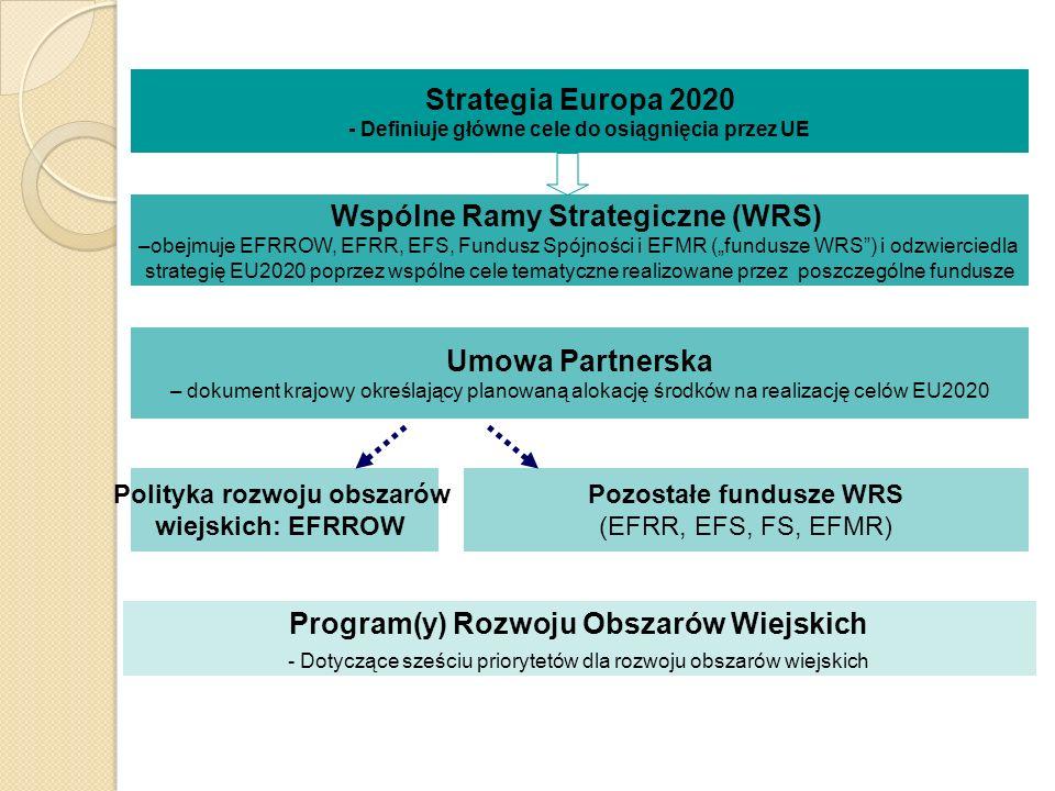 Strategia Europa 2020 Program(y) Rozwoju Obszarów Wiejskich