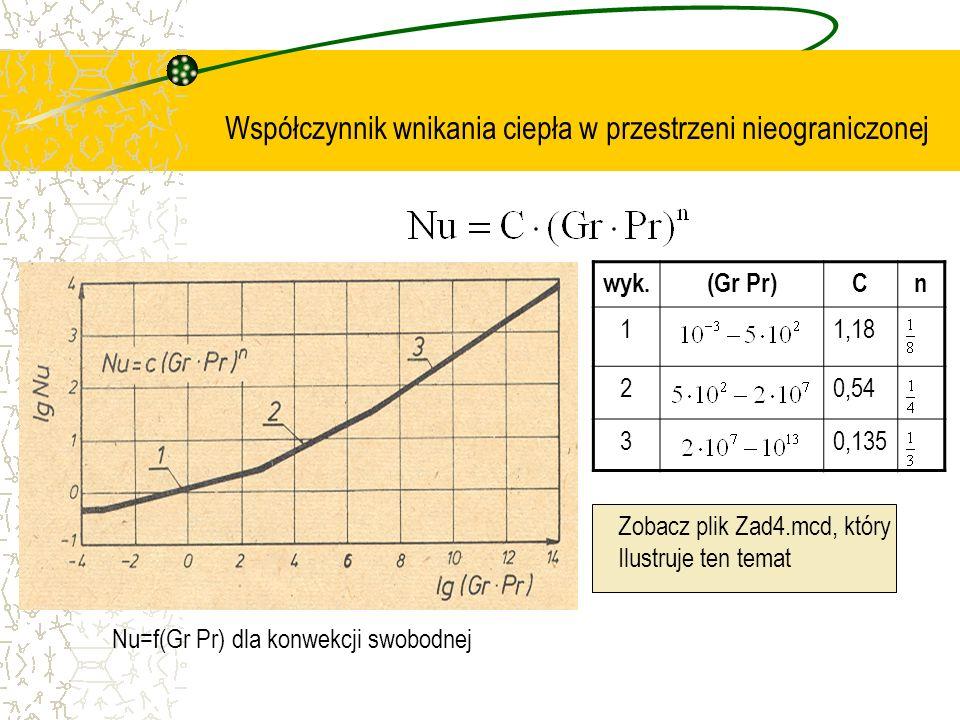 Współczynnik wnikania ciepła w przestrzeni nieograniczonej