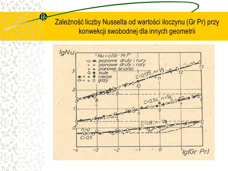 Zależność liczby Nusselta od wartości iloczynu (Gr Pr) przy konwekcji swobodnej dla innych geometrii