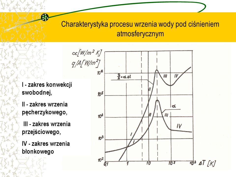 Charakterystyka procesu wrzenia wody pod ciśnieniem atmosferycznym