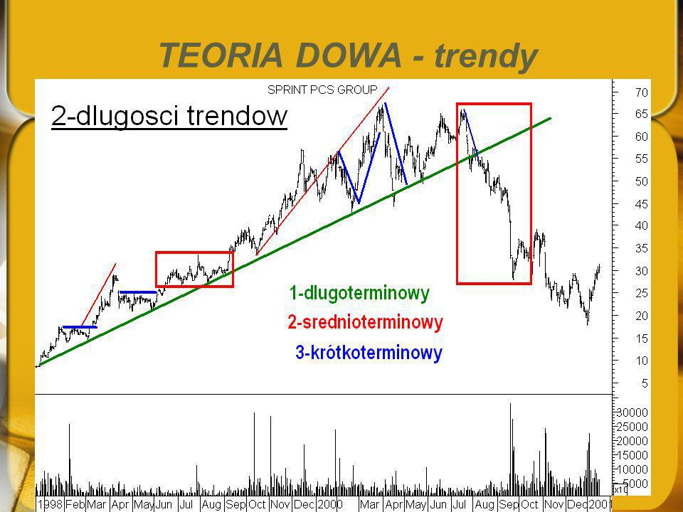 TEORIA DOWA - trendy