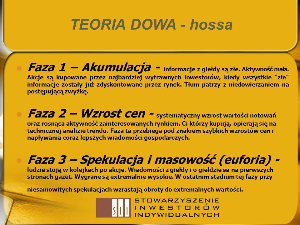TEORIA DOWA - hossa