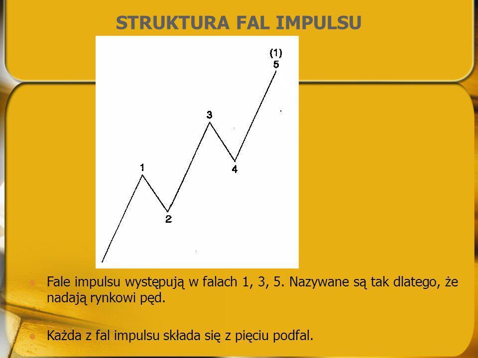 STRUKTURA FAL IMPULSU Fale impulsu występują w falach 1, 3, 5. Nazywane są tak dlatego, że nadają rynkowi pęd.