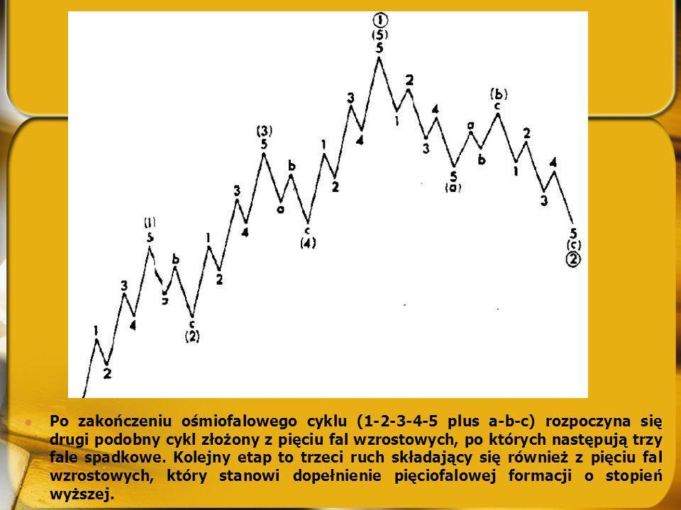 Po zakończeniu ośmiofalowego cyklu (1-2-3-4-5 plus a-b-c) rozpoczyna się drugi podobny cykl złożony z pięciu fal wzrostowych, po których następują trzy fale spadkowe.