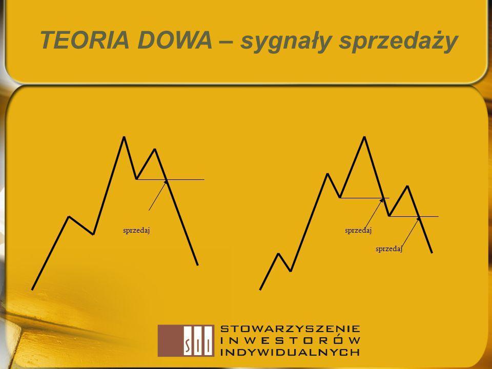 TEORIA DOWA – sygnały sprzedaży