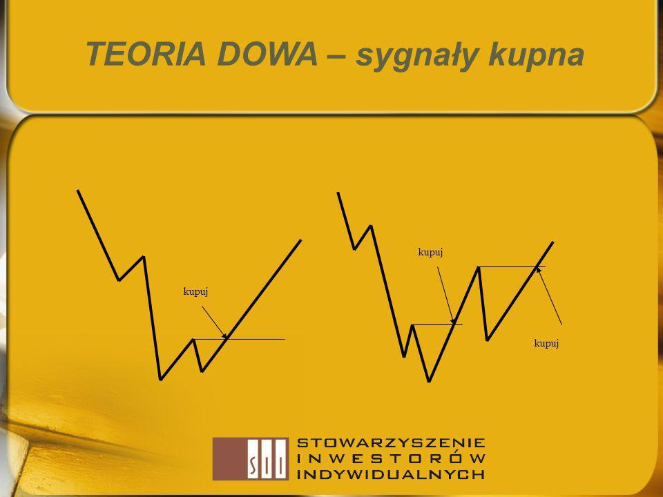 TEORIA DOWA – sygnały kupna