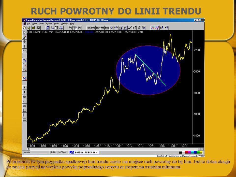RUCH POWROTNY DO LINII TRENDU