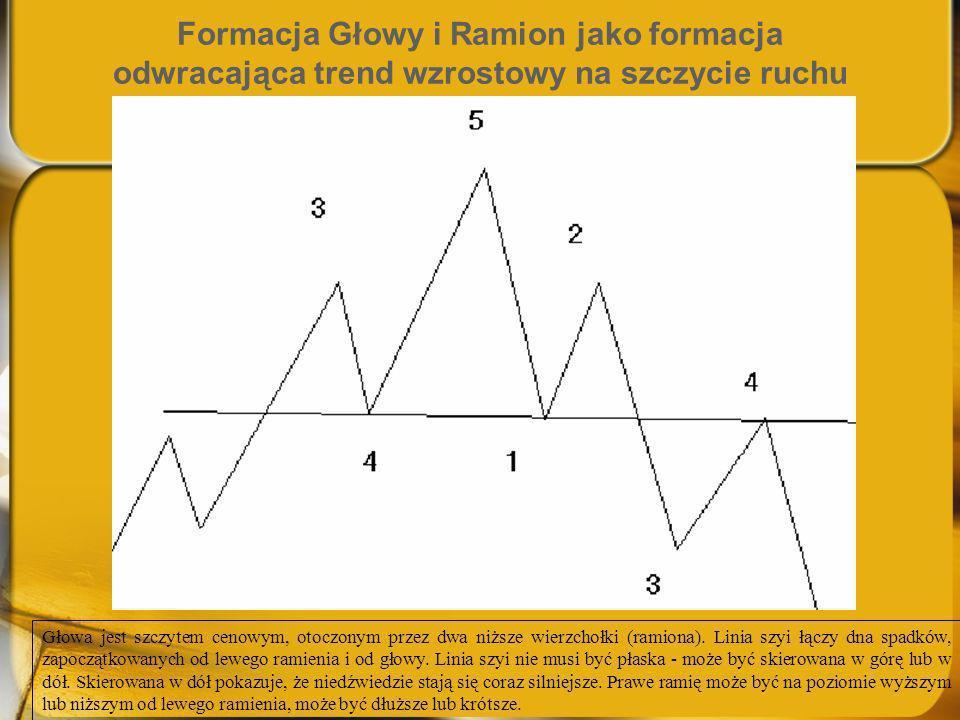 Formacja Głowy i Ramion jako formacja odwracająca trend wzrostowy na szczycie ruchu