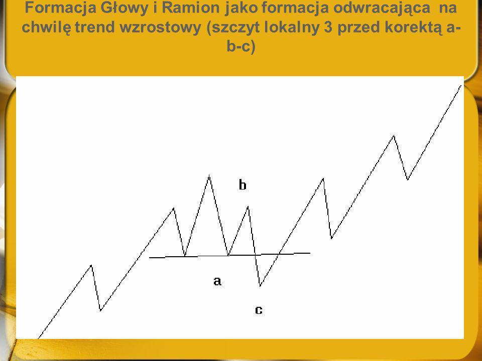 Formacja Głowy i Ramion jako formacja odwracająca na chwilę trend wzrostowy (szczyt lokalny 3 przed korektą a-b-c)