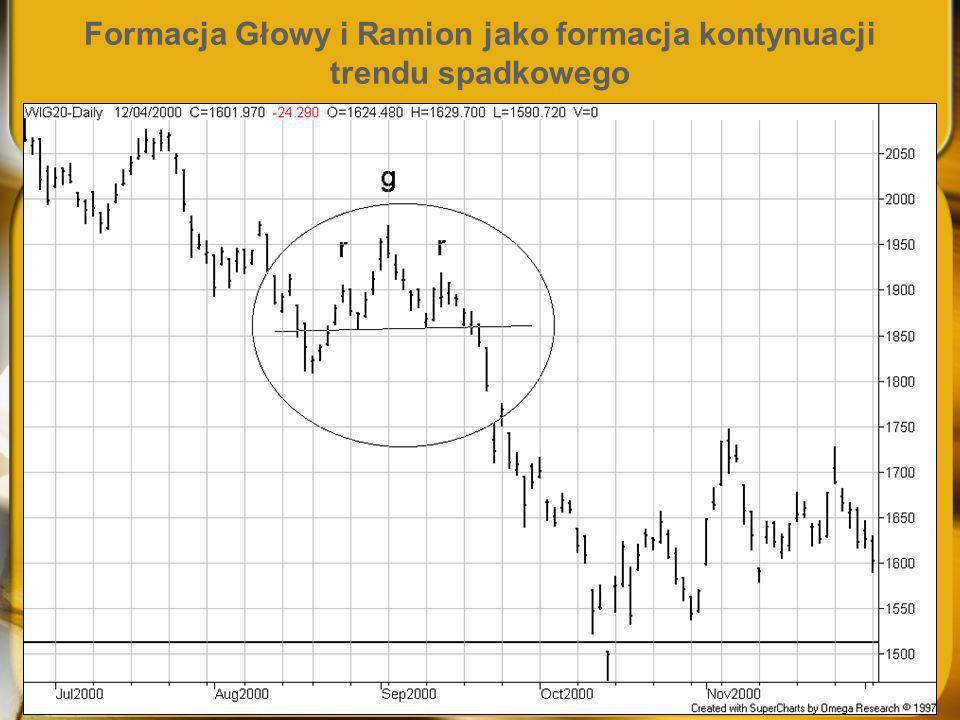 Formacja Głowy i Ramion jako formacja kontynuacji trendu spadkowego