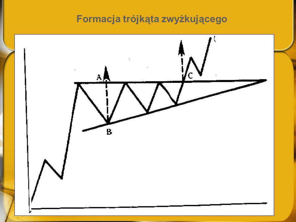 Formacja trójkąta zwyżkującego