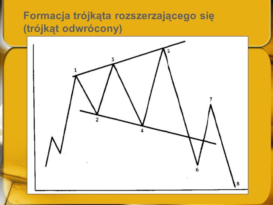 Formacja trójkąta rozszerzającego się (trójkąt odwrócony)