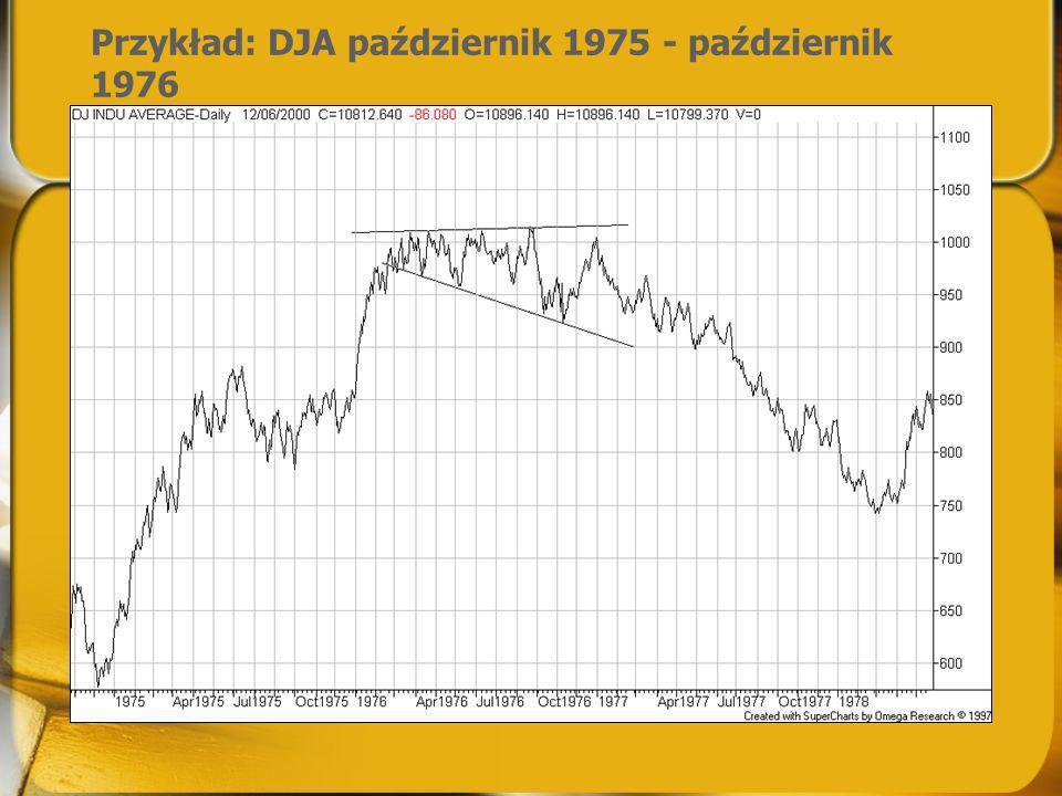 Przykład: DJA październik 1975 - październik 1976
