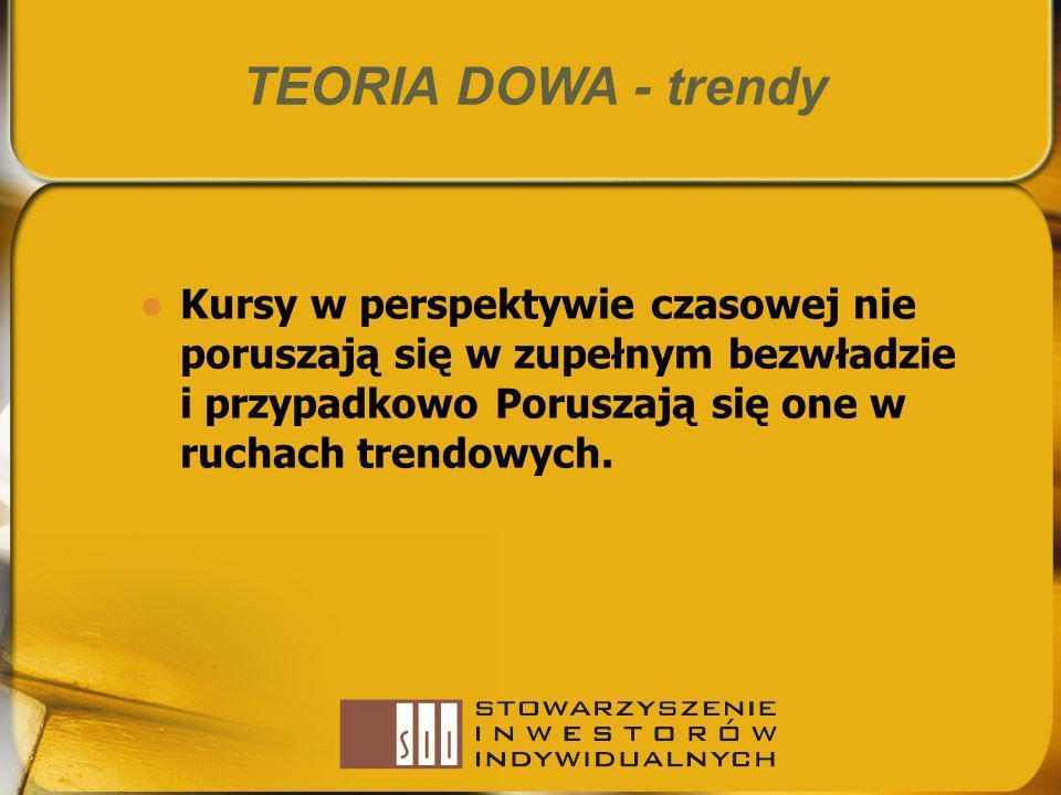 TEORIA DOWA - trendy Kursy w perspektywie czasowej nie poruszają się w zupełnym bezwładzie i przypadkowo Poruszają się one w ruchach trendowych.