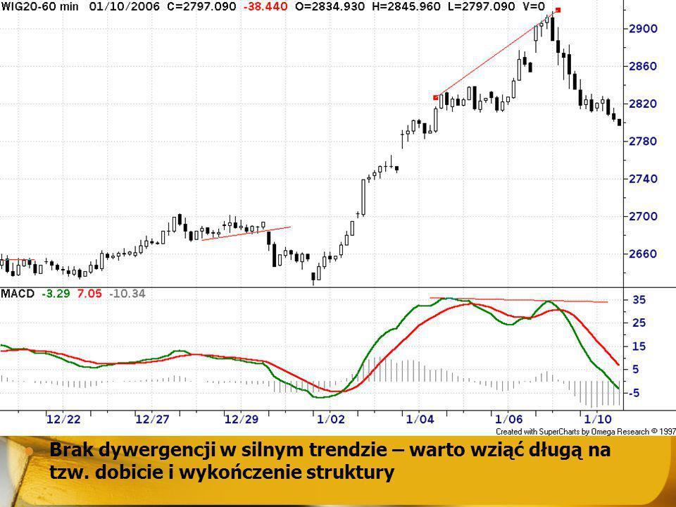 Brak dywergencji w silnym trendzie – warto wziąć długą na tzw