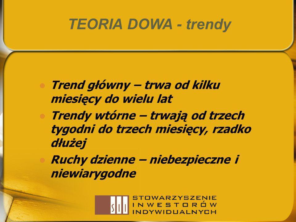 TEORIA DOWA - trendy Trend główny – trwa od kilku miesięcy do wielu lat. Trendy wtórne – trwają od trzech tygodni do trzech miesięcy, rzadko dłużej.