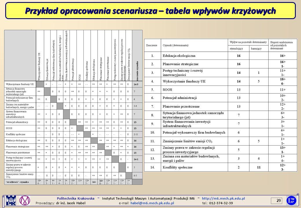 Przykład opracowania scenariusza – tabela wpływów krzyżowych
