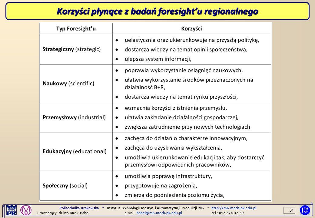 Korzyści płynące z badań foresight'u regionalnego