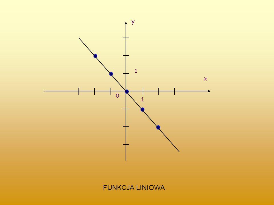 y x 1 FUNKCJA LINIOWA