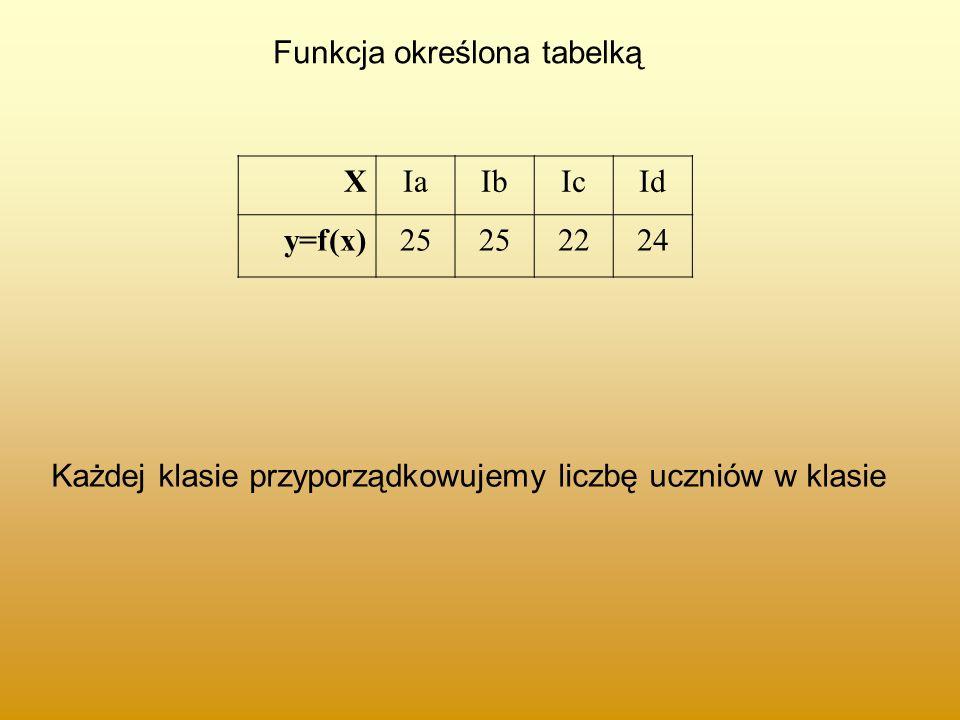 Funkcja określona tabelką