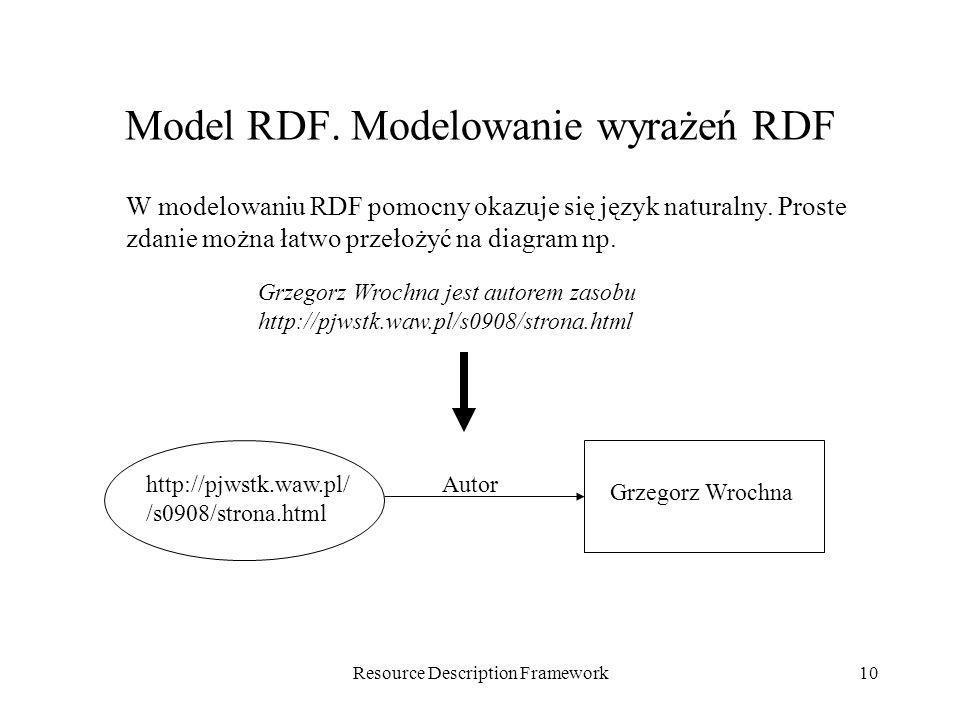Model RDF. Modelowanie wyrażeń RDF