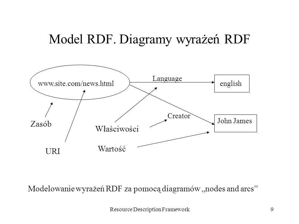 Model RDF. Diagramy wyrażeń RDF
