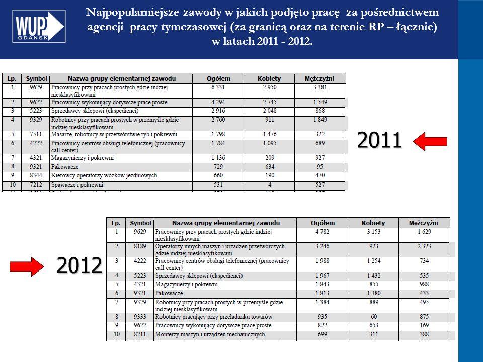 Najpopularniejsze zawody w jakich podjęto pracę za pośrednictwem agencji pracy tymczasowej (za granicą oraz na terenie RP – łącznie) w latach 2011 - 2012.