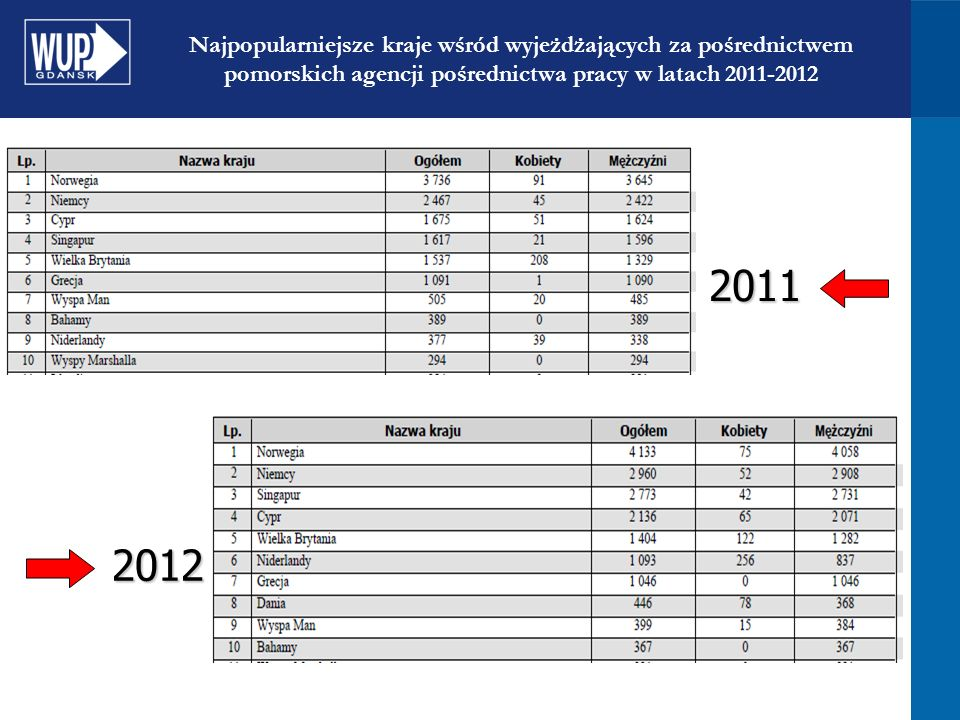 Najpopularniejsze kraje wśród wyjeżdżających za pośrednictwem pomorskich agencji pośrednictwa pracy w latach 2011-2012