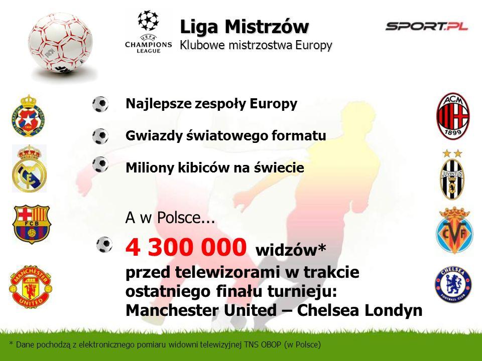 4 300 000 widzów* Liga Mistrzów Klubowe mistrzostwa Europy